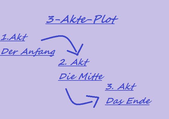 3 - Akte - StrukturBILD