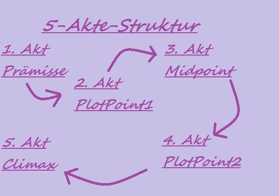 5 - Akt - StrukturBILD